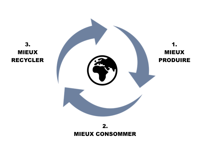 infographie mieux produire, mieux consommer, mieux recycler